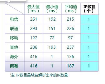 新加坡cn2独立服务器网络线路测评